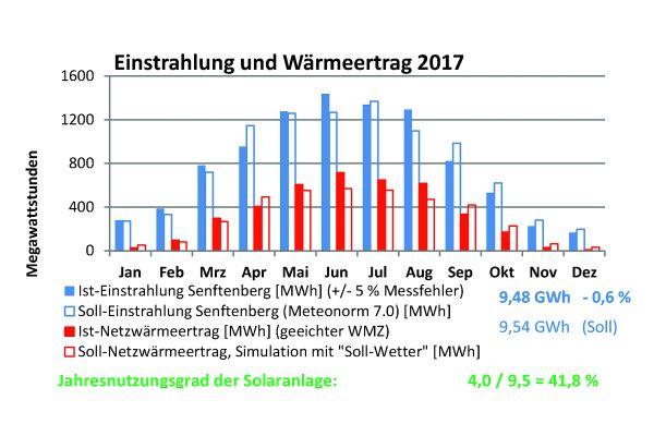 Ist-Soll-Vergleich der Einstrahlung und Erträge der Solarthermieanlage Senftenberg 2017.