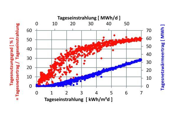 Das Diagramm zeigt den Tagesnutzungsgrad (rot) und Tagesnetzertrag (blau) der Solarthermieanlage Senftenberg in Abhängigkeit von der täglichen Einstrahlung.
