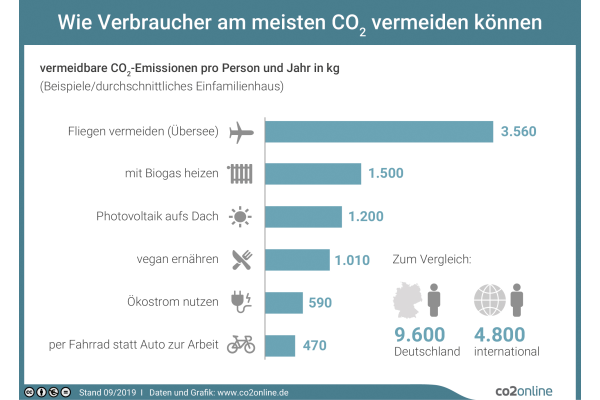 Keine Illusion von Klimaschutz erzeugen