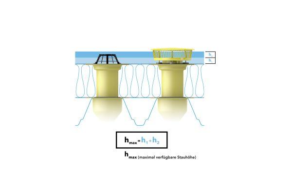 Das Bild zeigt eine Grafik zur erforderlichen Druckhöhe für die Notentwässerung.