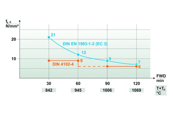 Die Grafik zeigt die temperaturreduzierte Streckgrenze für die Heißbemessung.
