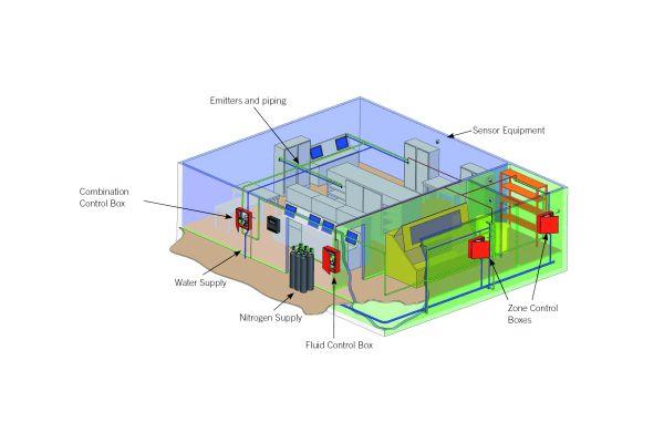 """Typischer Entwurf der hybriden Feuerlöschanlage """"Victaulic Vortex"""". Ein Netzwerk aus Rohren und Emittern führt Stickstoff und Wasser zur Brandstelle. Das Inertgas und winzige Wassertropfen absorbieren die Hitze des Feuers und senken den Sauerstoffgehalt in der Luft. Der hierdurch erzeugte Sprühnebel verbraucht 97 Prozent weniger Wasser als Anlagen die Hochdruckwassernebel erzeugen."""