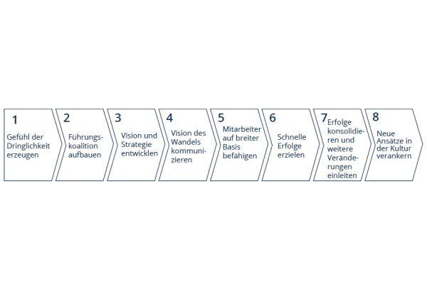Die acht Phasen des