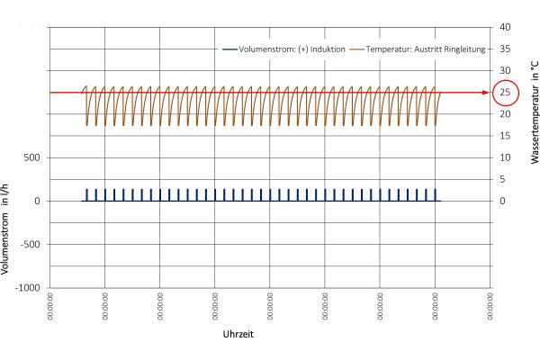 Ökonomische Temperaturhaltung durch Kaltwasser-Zirkulation