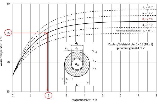 Temperaturerhöhung des kalten Trinkwassers in einer stagnierenden Leitung DN 15 (Werkstoff: Kupfer oder Edelstahl), gedämmt nach DIN 1988-200/EnEV.