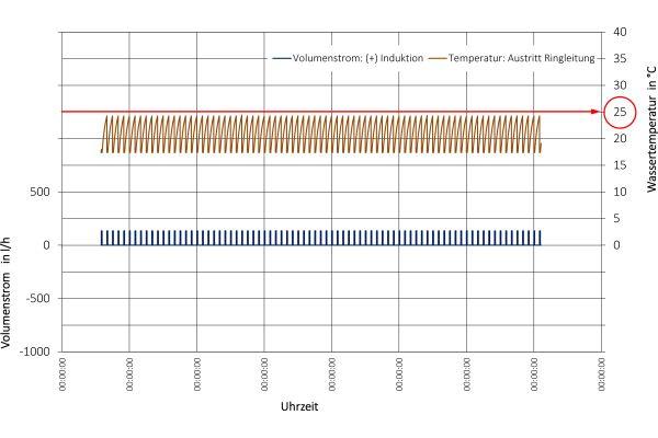 Grafische Darstellung der simulierten Werte für den Volumenstrom Induktion sowie der Austrittstemperaturen des Trinkwassers kalt in der Ringleitung mit Strömungsteiler bei einer Impulsspülung alle 2 Stunden.