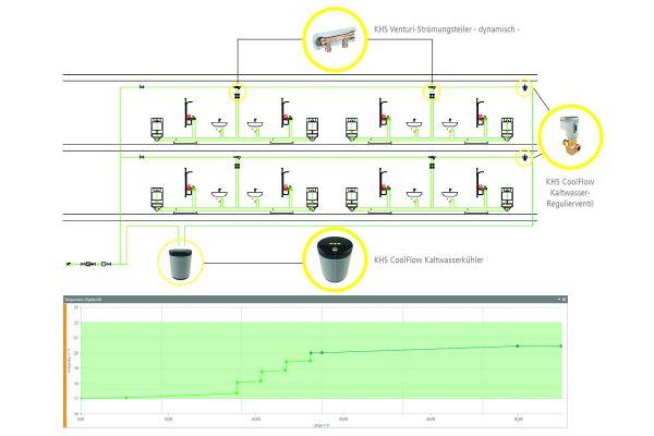 Aufbau einer Installation mit KHS CoolFlow und Temperaturverlauf bei einer Kaltwasserzirkulation