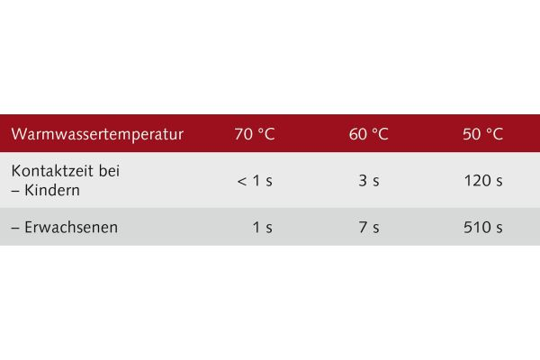 Richtwerte für das Risiko von Verbrühungen in Abhängigkeit von der Warmwassertemperatur und der Kontaktzeit gemäß CEN/TR 16355.