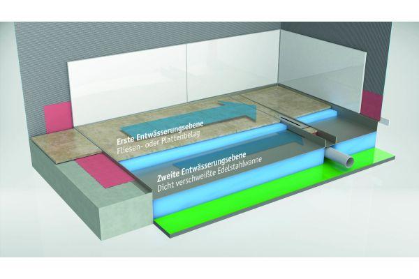 Nach abgeschlossener Montage verfügt das Duschboard über zwei Entwässerungsebenen. Die erste bildet der Fliesen- oder Plattenbelag mit Gefälle in Richtung der Rinne, die zweite die darunterliegende, dicht verschweißte Edelstahlwanne.