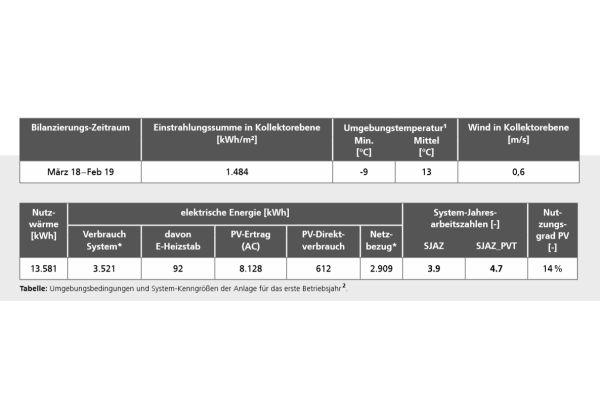 Die Tabelle zeigt die Umgebungsbedingungen und System-Kenngrößen der