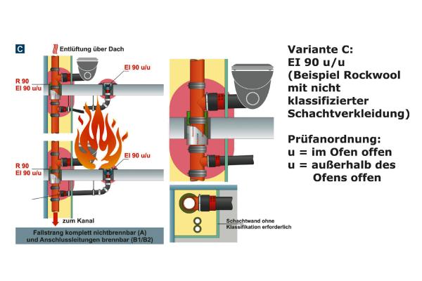 Abschottungssysteme und Mischinstallationen in Verbindung mit Hausabflusssystemen (Teil 2)