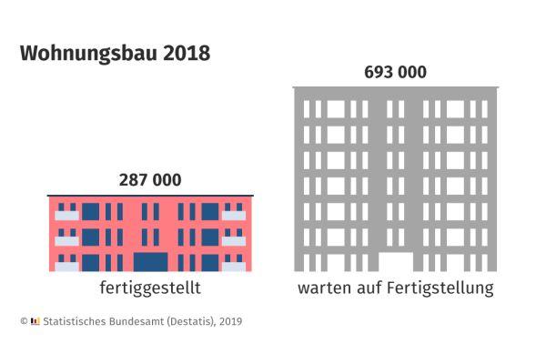 Grafik 1: Der Bauüberhang im Jahr 2018…