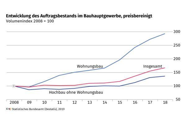 Grafik 2: Der Auftragsbestand im Baugewerbe hat sich seit 2008 nahezu verdreifacht.