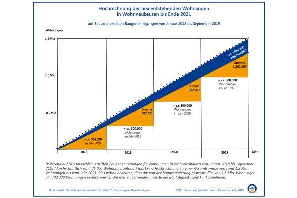 Die Bundesregierung verfehlt ihr Ziel, bis 2021 rund 1,5 Millionen neue Wohnungen zu bauen, um rund 300.000 Einheiten, so die Prognose des VQC.