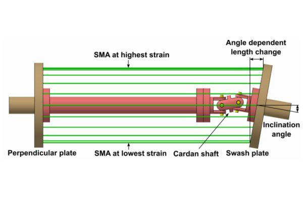 Die Graphik beschreibt den elastokalorischen Effekt.