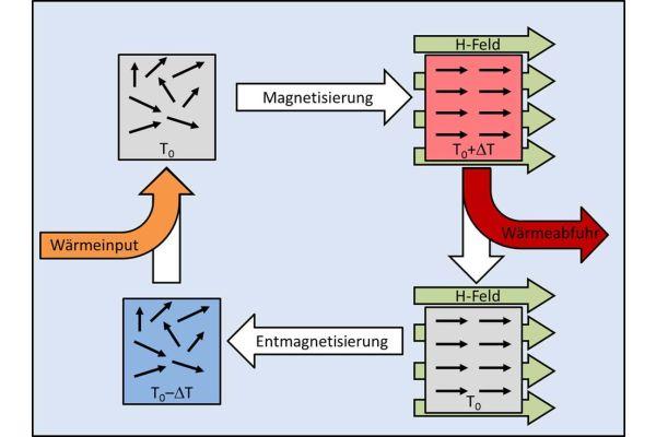 Die Grafik beschreibt die Umordnung des Elektronenspins in magnetokalorischem Material.