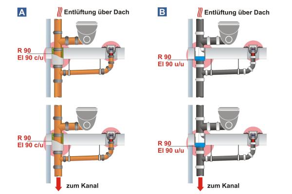 Abschottungssysteme und Mischinstallationen in Verbindung mit Hausabfluss-Systemen (Teil 1)