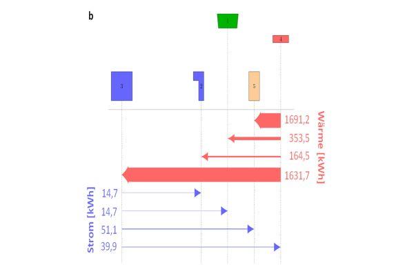 Die Grafik zeigt den bilanzierten Energietausch zwischen den Gebäuden eines Energieverbunds.
