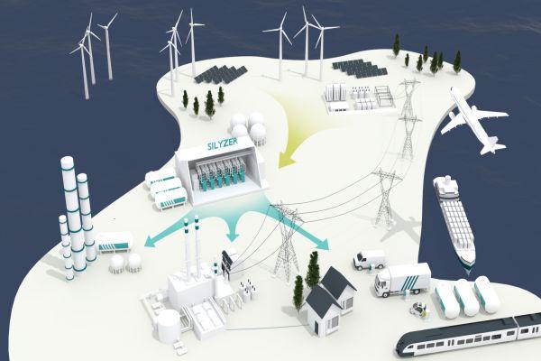 Grafik einer Energieversorgung mit
