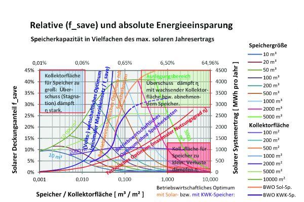 Die Grafik zeigt den solaren Deckungsanteil und solaren Systemertrag  in Abhängigkeit vom spezifischen Speichervolumen für ein  Musternetz mit 10 GWhth.