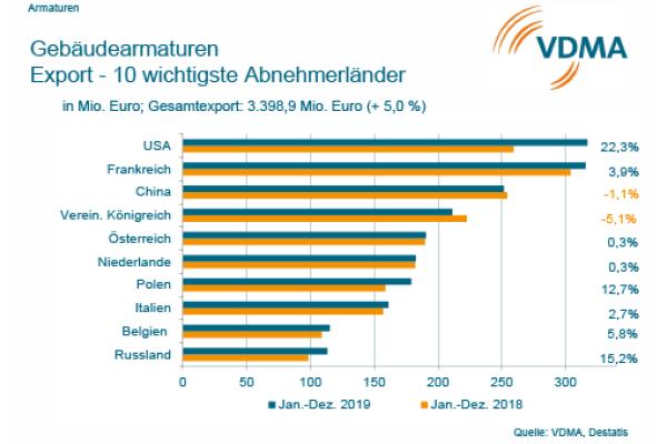 Deutsche Bauwirtschaft bleibt auf Kurs