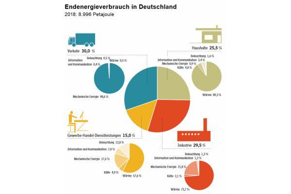 Die Grafik zeigt den Endenergieverbrauch in Deutschland im Jahr 2018.