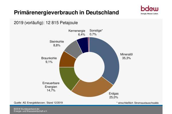 Das Diagramm zeigt den Primärenergieverbrauch in Deutschland im Jahr 2019.