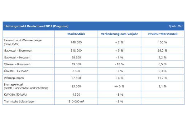 Die Tabelle zeigt die Prognose für die Anteile der Wärmeerzeuger am Gesamtmarkt im Jahr 2019.