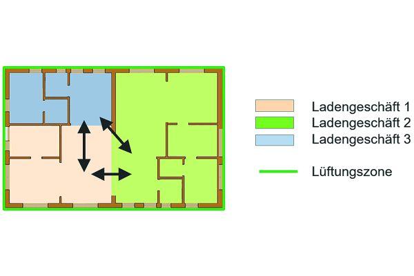 Schema einer Lüftungszone in einem Kaufhaus mit offenen Ladengeschäften.