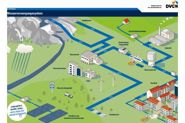 Die Grafik zeigt einen Überblick über die Wasserversorgung in Deutschland.