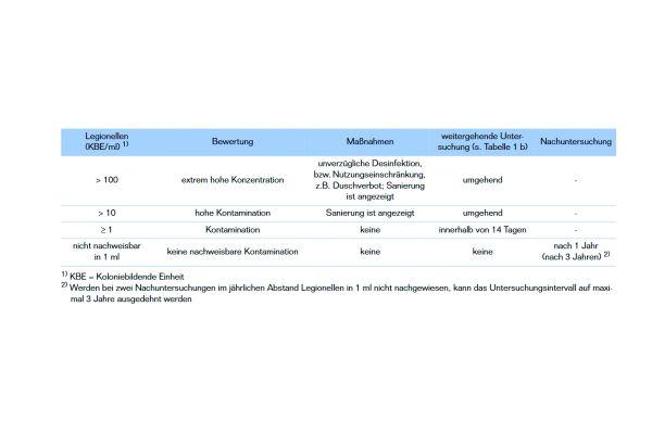 Bild 1: Vorgegebene Maßnahmen zur Verminderung des Legionellenwachstums nach DVGW-Arbeitsblatt W 551.