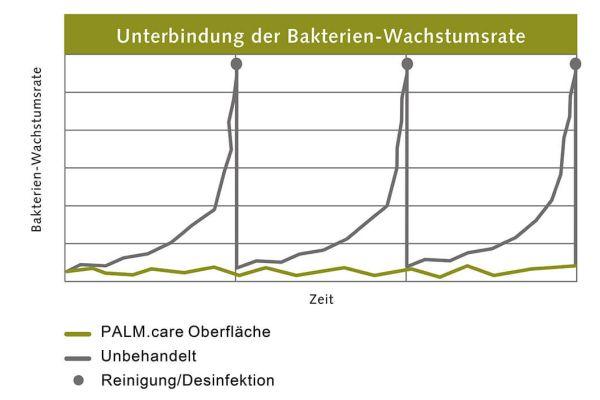 Das Bild zeigt ein Diagramm zur Unterbindung der Bakterium-Wachstumsrate.