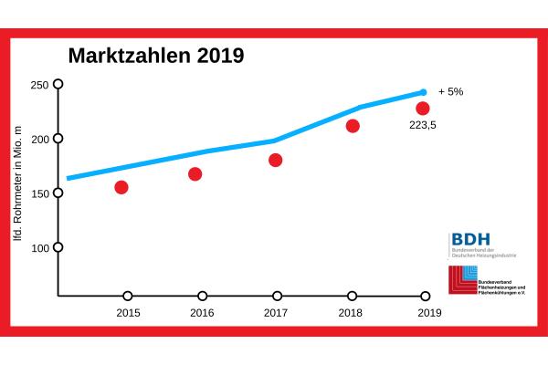 Flächenheizung/-kühlung: Erneutes Marktwachstum in 2019