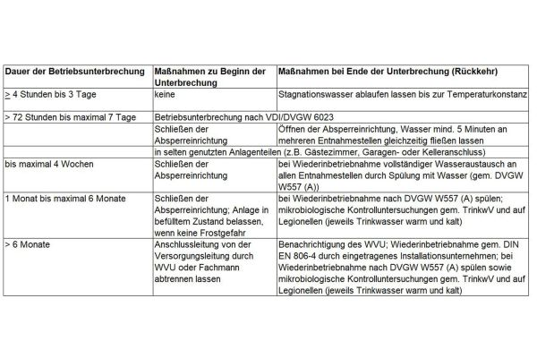 Das Bild zeigt eine Tabelle zu den Maßnahmen bei Betriebsunterbrechung nach VDI-Richtlinie VDI 3810-2/6023-3/.
