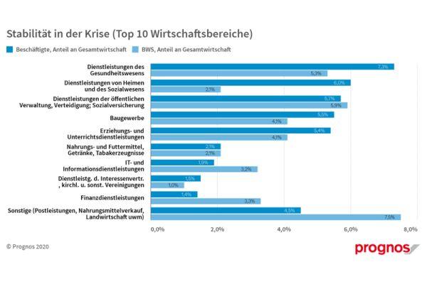 Die Grafik zeigt die zehn Branchen, die für Stabilität in der Corona-Krise stehen.