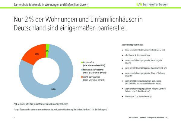 Laut Studie sind nur zwei Prozent aller Wohnungen und Einfamilienhäuser in Deutschland annähernd barrierefrei!