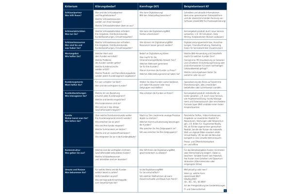 Tabelle mit Fragen zum Geschäftsmodell in Anlehnung an das Business Model Canvas.