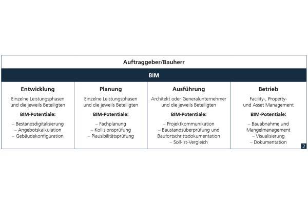 Die Tabelle beschreibt die Koordination der Komplexität von Bauvorhaben durch BIM sowie Beispiele für dazugehörige Digitalisierungsmöglichkeiten im Lebenszyklus einer Immobilie.
