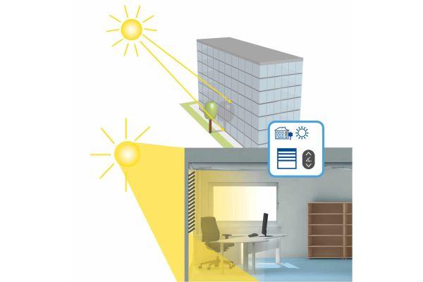 Die Grafik zeigt die Funktionsweise des Smart Shadings an einem Gebäude.