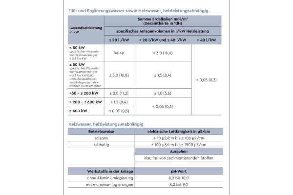 Die Tabelle zeigt die Richtwerte für Füll- und Ergänzungswasser in Heizungsanlagen.