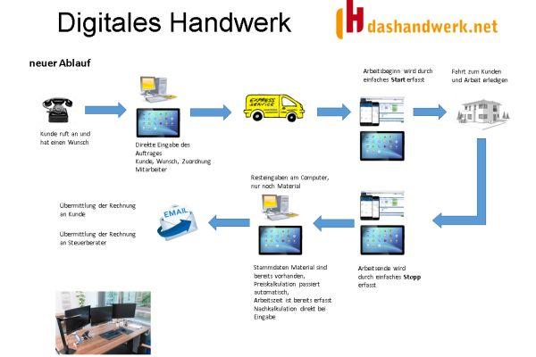 Die Grafik zeigt, wie digitales Arbeiten mit der dashandwerk.net-Software abläuft.