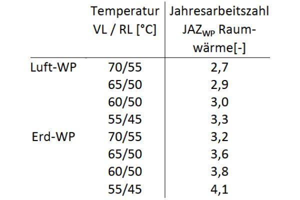 Die Tabelle zeigt die Jahresarbeitszahlen der betrachteten Außenluft/Wasser-Wärmepumpe sowie Sole/Wasser- Wärmepumpe mit Erdwärmesonden  in Abhängigkeit der jeweiligen Systemtemperaturen.