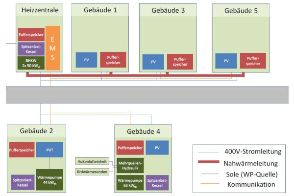 Schema der Energieversorgung des