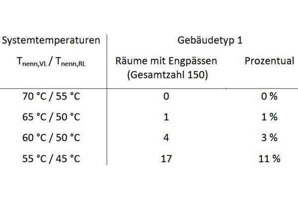 Die Tabelle zeigt die auszuwechselnden Heizkörper in Abhängigkeit der Heizkreistemperaturen.