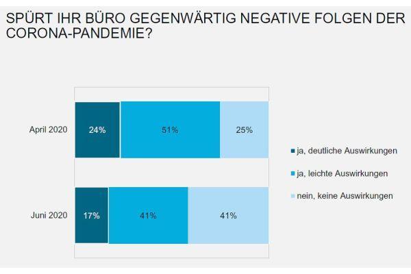 Das Bild zeigt eine Umfrage-Grafik.