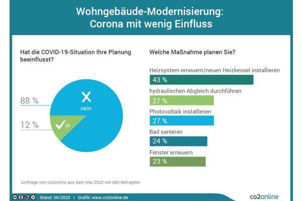 Das Bild zeigt eine Infografik zur Umfrage.
