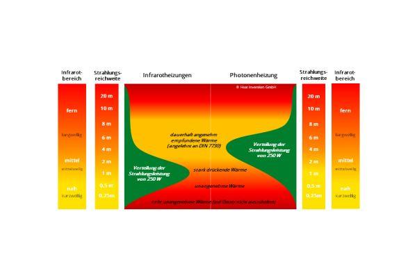 Die Grafik zeigt die Strahlungsverteilung von Infrarotheizungen und Photonenheizungen.