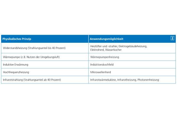 Die Tabelle zeigt Beispiele für die Anwendung von elektrisch gewonnener Wärme in Gebäuden.