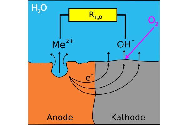 Erklärungsmodell für das Korrosionsgeschehen am Schwarzstahl bei Anwesenheit von Sauerstoff im Heizsystem.