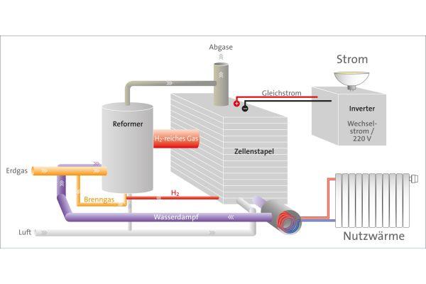 Typischer Systemaufbau eines Brennstoffzellen-Heizgeräts für die Hausenergieversorgung.